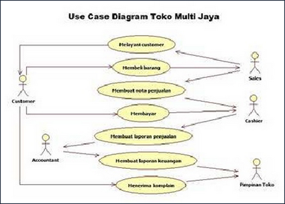 Tugas ansi 3 perancangan use case diagram menggunakan uml use case diagram ccuart Image collections